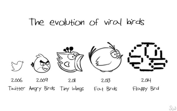The Evolution of Viral Birds